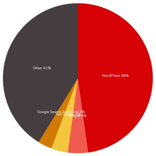 CMS Usage Statistics 2019
